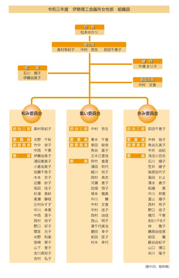 2021組織図